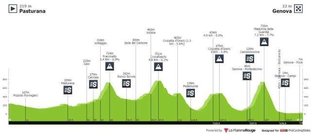 Recorrido Giro de los Apeninos 2021