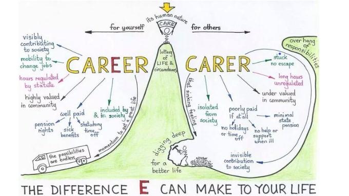 Career vs Carer