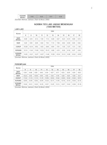 Tes Aerobik Lari Dilakukan Dengan Menempuh Jarak : aerobik, dilakukan, dengan, menempuh, jarak, PENGUKURAN, KAPASITAS, AEROBIK, Staff.uny.ac.·, Bleep, Dilakukan, Dengan, Menempuh, Jarak, Document]