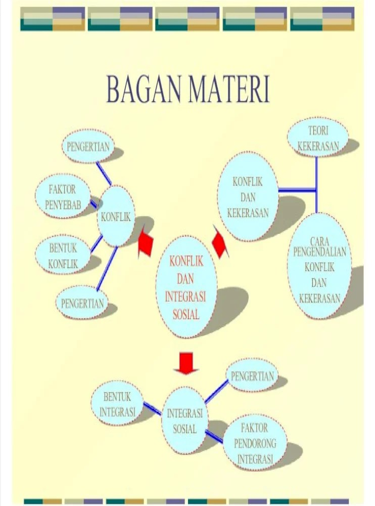 Faktor Pendorong Integrasi Sosial : faktor, pendorong, integrasi, sosial, Konflik, Integrasi, Sosial, Document]