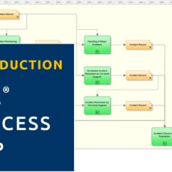 Itil Processes Diagram Aem Wideband The Process Map Introduction To