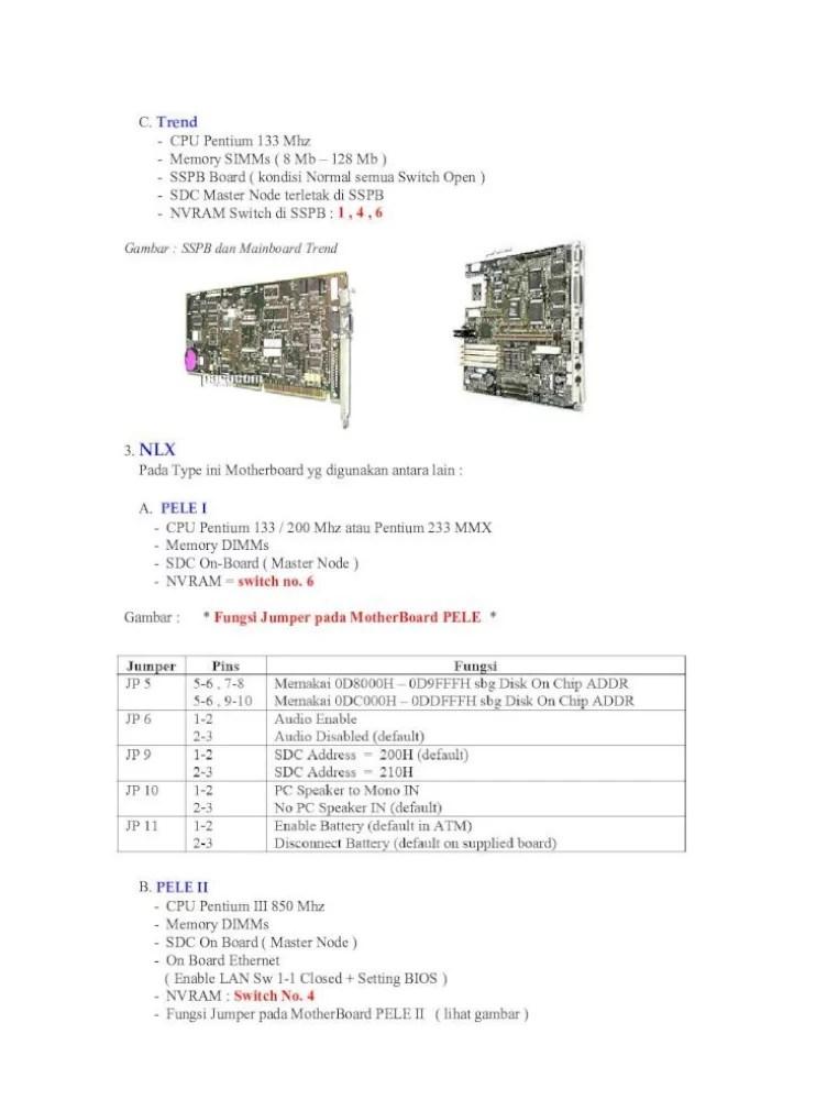 Fungsi Jumper Pada Motherboard : fungsi, jumper, motherboard, Trend, Pentium, Memory, SIMMs, Board
