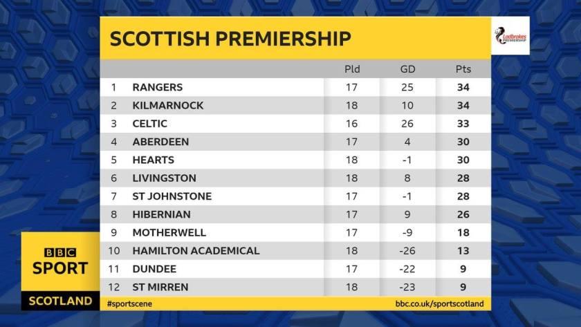 Scottish League table