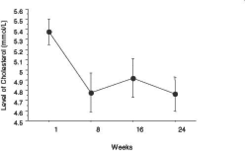 Evolutia colesterolului pe parcursul celor 24 de saptamani de dieta ketogenica