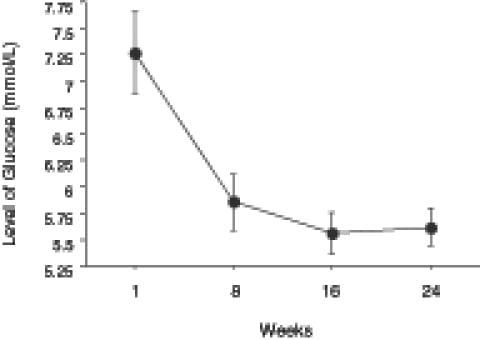 Evolutia nivelului glicemiei pe parcursul celor 24 de saptamani de dieta ketogenica