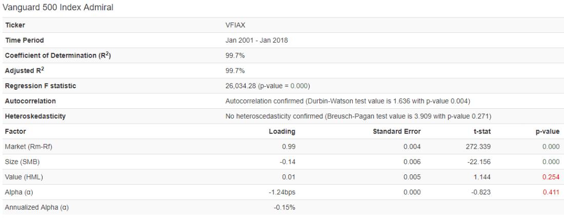 VFIAX_Regression