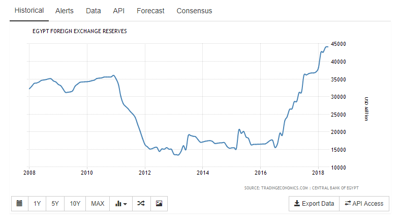 Egypt_FX_Reserves_USD