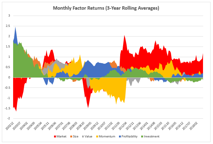 3Q18_rolling_avg_factor_returns