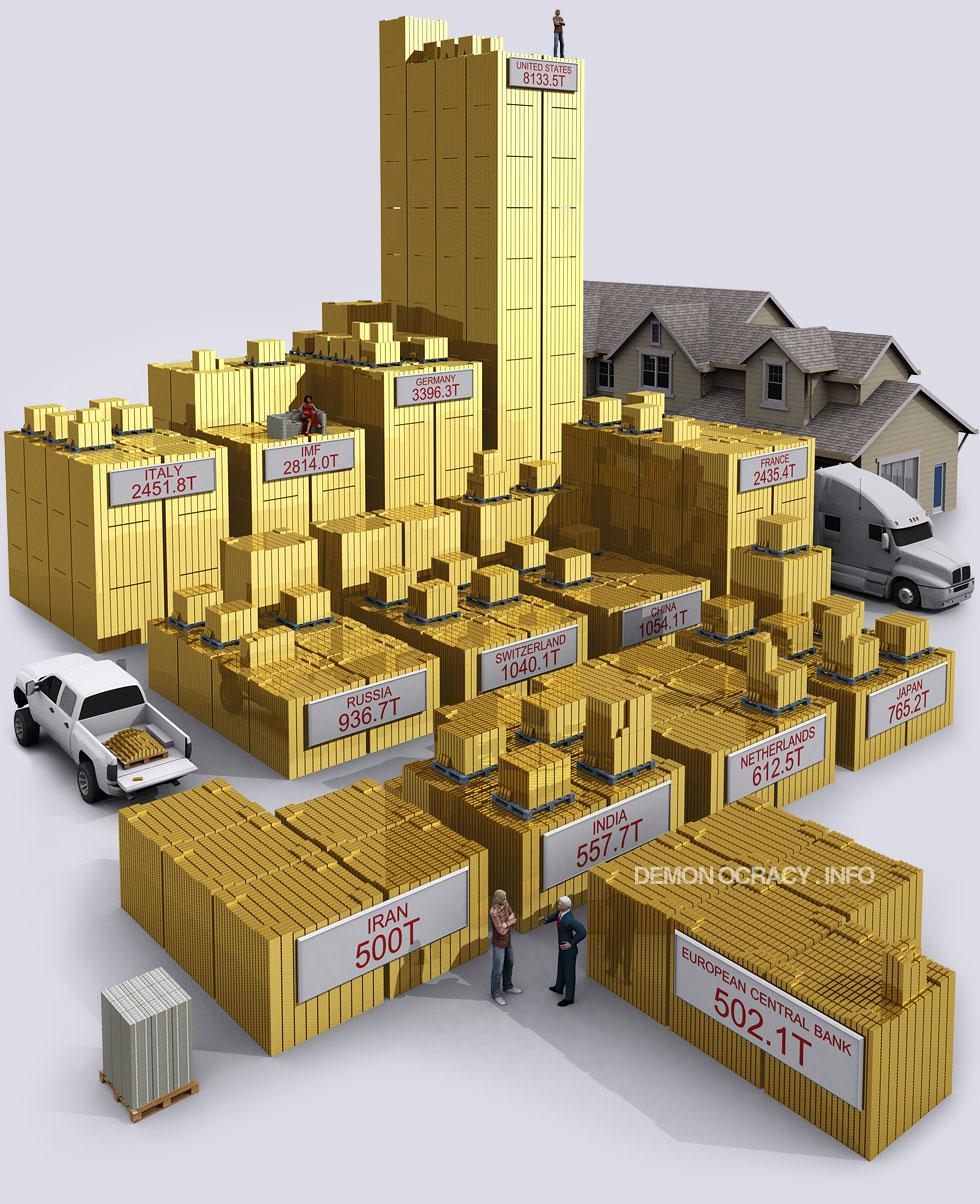 https://i0.wp.com/demonocracy.info/infographics/world/gold/images/demonocracy-gold-world_government_reserves.jpg