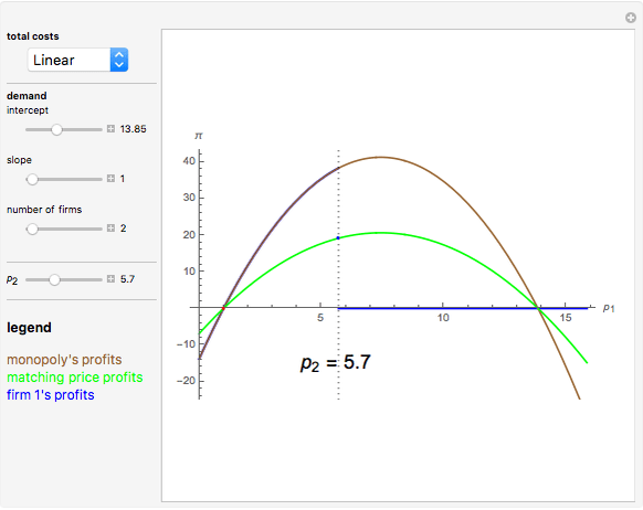 Bertrand Competition with Linear or Quadratic Costs