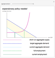 Diagram Of Liquidity Trap Krugman S Cost Benefit Analysis For Austerity Cuts In