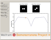 Modeling Light Curves