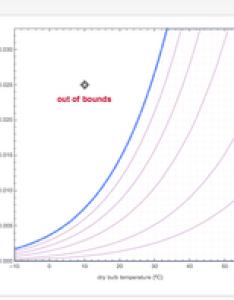 Psychrometric chart also wolfram demonstrations project rh