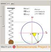 Wolframdemonstration: Simple Harmonic Motion