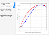Thermodynamic Consistency Test Based on Differential