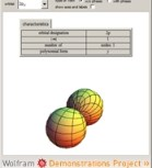 Visualizing Atomic Orbitals
