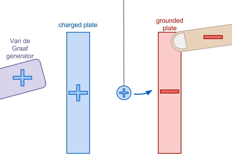 hight resolution of miniature van de graaf generator