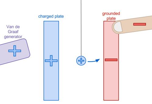 small resolution of miniature van de graaf generator
