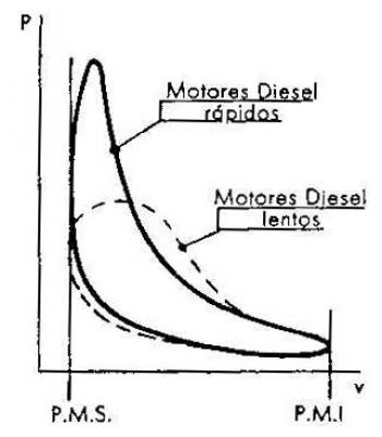 Diferencias entre el ciclo diesel real y teórico