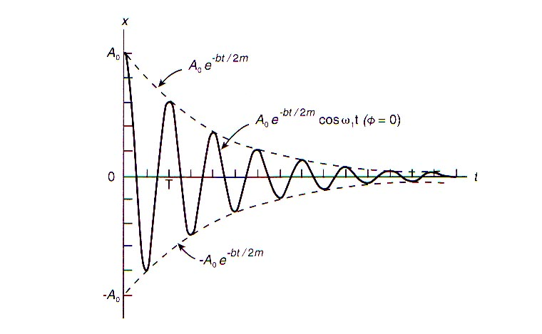 I have two 2DOF differential equations. Whats the best way