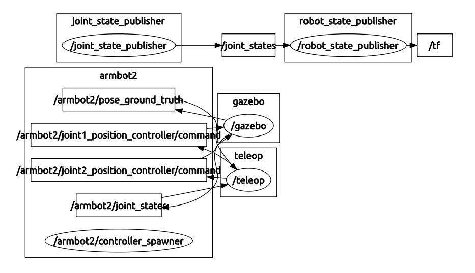 rqt_graph