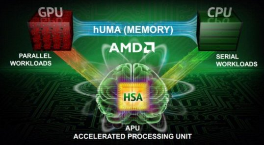 AMD Kaveri A-Series APU 1