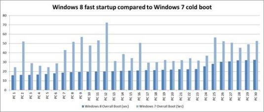 Windows 8 and Windows 7 startup time comaparison chart