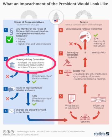 Goodlatte Impeachment Process