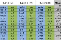 Размеры smd резисторов