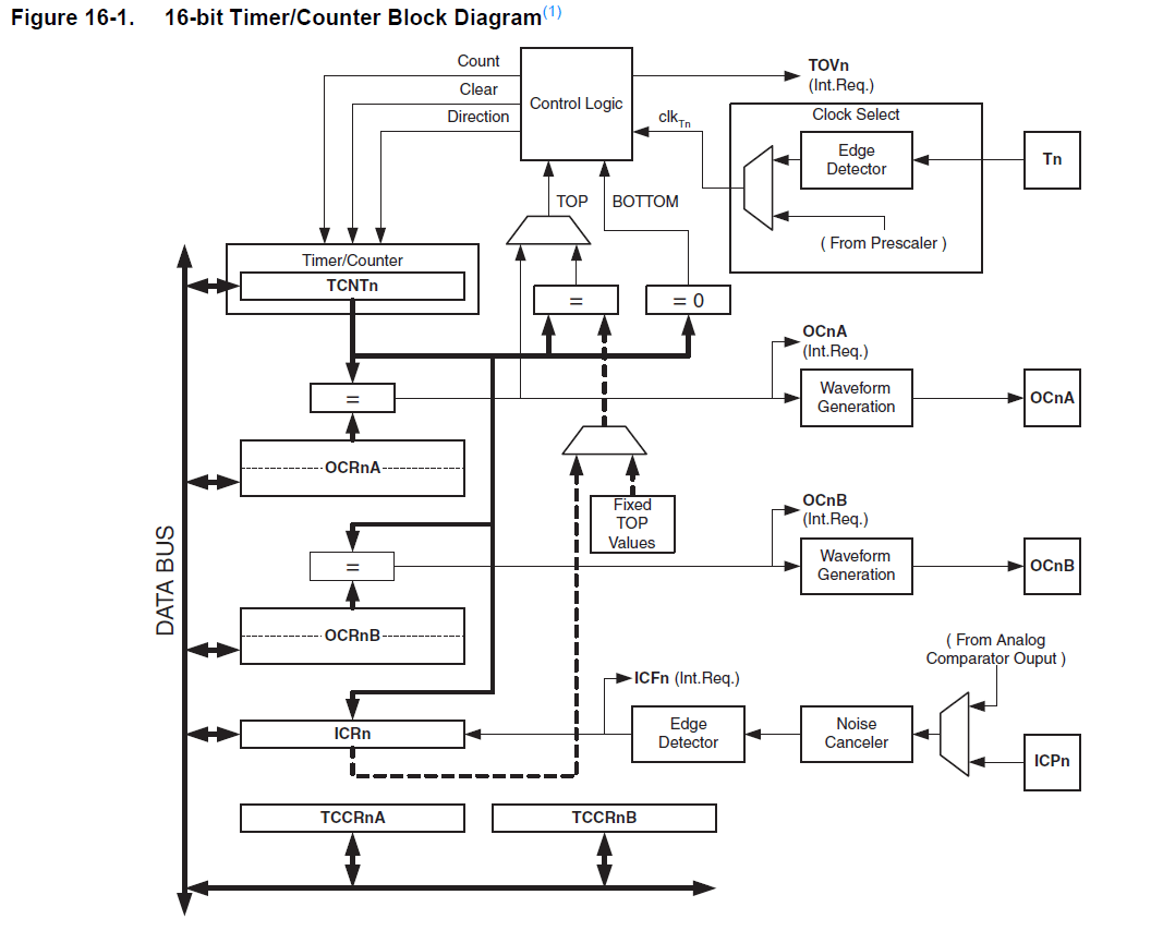 CP316: Microprocessor Systems and Interfacing