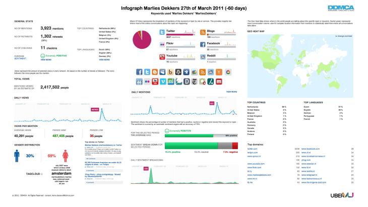 Infograph Social Media - Marlies Dekkers