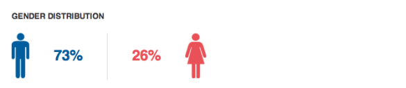 Gender Distribution Armin van Buuren