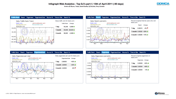 Infograph Web Analytics Top DJ's - I