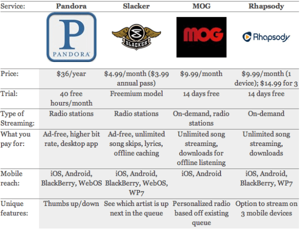 Streaming Music Services #2