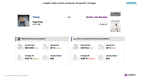 Tiesto vs Armin FB Analyse part 2
