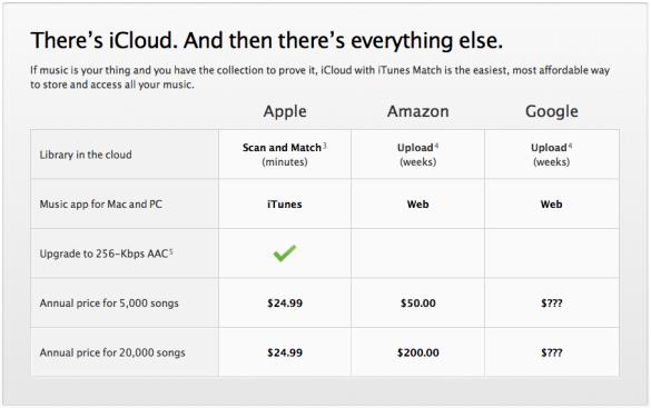 Vergelijking tussen iCloud, Amazon Cloud en Google music