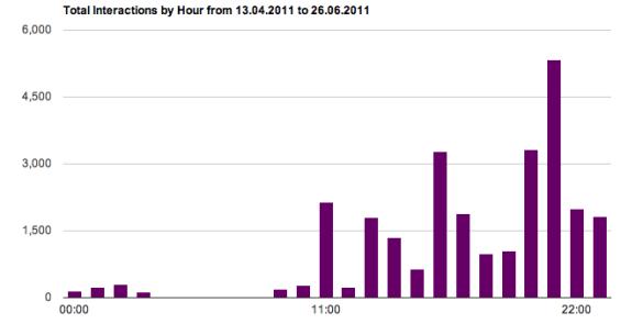 Totale interacties per uur bij Sensation op Facebook