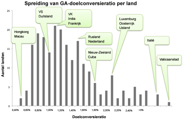 Conversieration per land Google Analytics