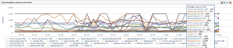 Conversation over time - DJs from DJ Top 100 - 2011