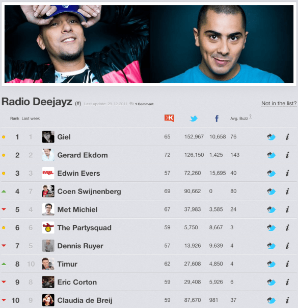 Top 10 Radio Deejayz van 2011