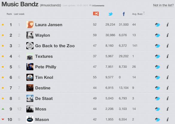 Artiesten, Bands en DJ's op Rankingz