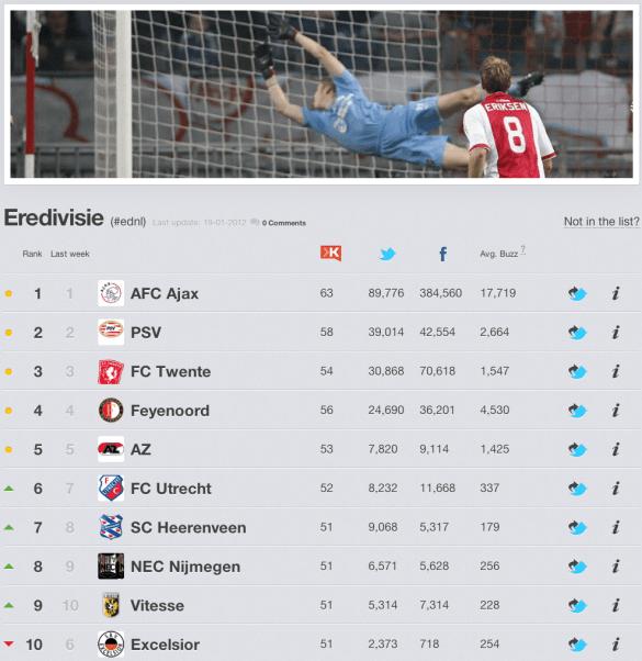 Eredivisie 2011-2012 op Rankingz - Social Media