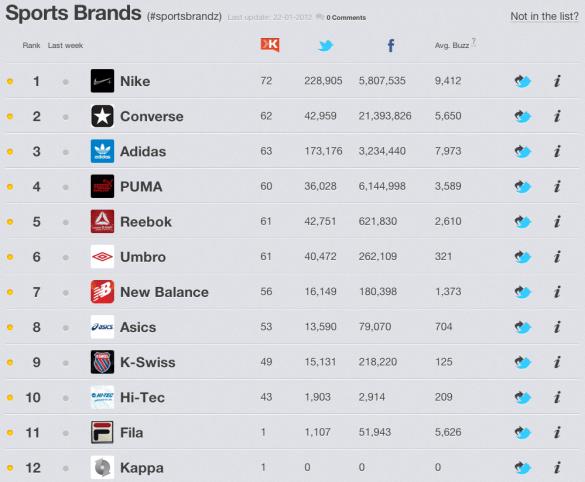 Sportmerken en Social Media