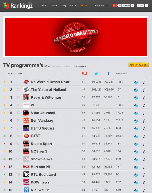 Social Media en TV-programma's op Rankingz