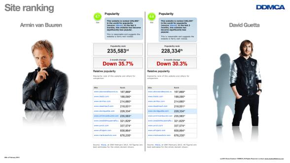 Buuren vs Guetta Web Ranking