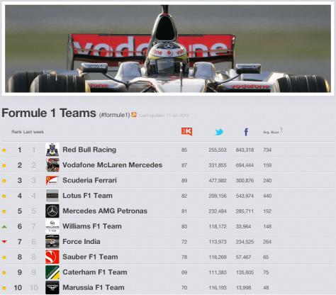 Formule 1 Teams 2013