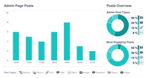 Content Analytics Ajax Amsterdam