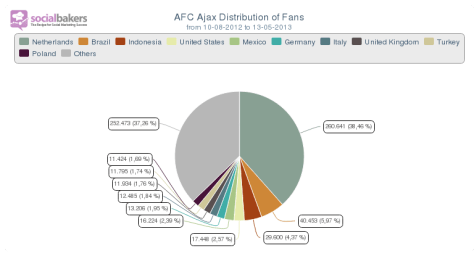 AFC_Ajax_Distribution_of_Fans_-_AFC_Ajax_from_10-08-2012_to_13-05-2013