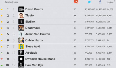 DJMag Top 100 2013