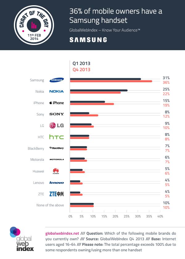 telefoon merken in aandeel wereldwijd